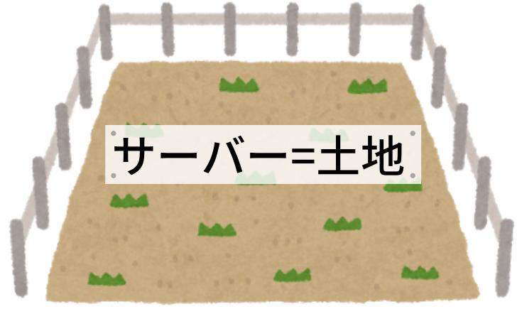 サーバー=土地
